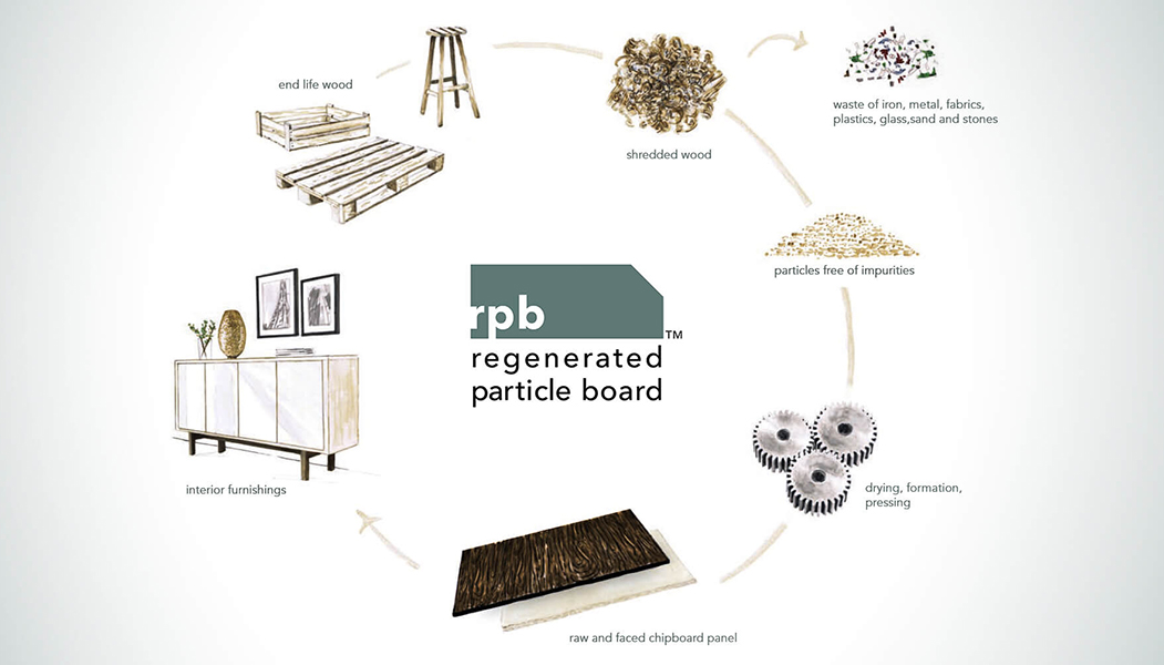 SAIB Regenerated particle board